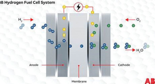 ABB/Ballard zero emission fuel cells could replace shore power requirements for ships