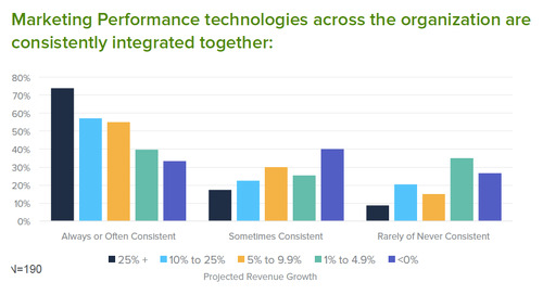 Marketing Technology Success:  It's All About The Integrations...