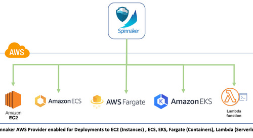 Spinnaker AWS Deployments as easy as 1-2-3