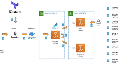 Continuous Integration using Jenkins and HashiCorp Terraform with Spinnaker on Amazon EKS