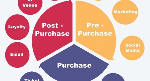 The Perfect Suite of Customer Touchpoints
