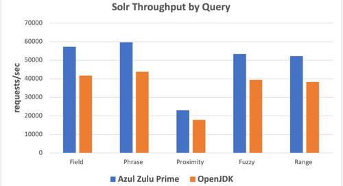 Solr Throughput on Azul Platform Prime vs OpenJDK