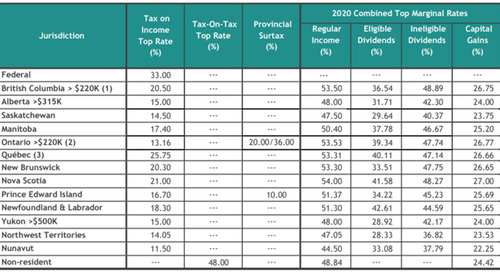 2020 Top Personal Marginal Tax Rates