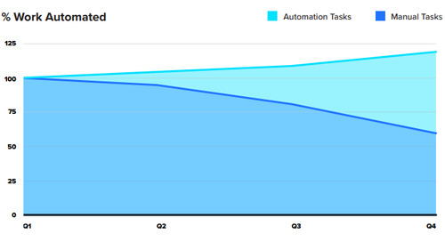 The Strategic CIO: Leading With an Automation-First Strategy & Zero-Touch IT