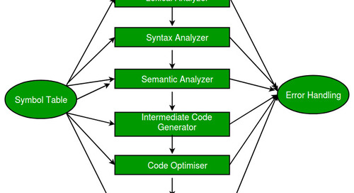 SQLsmith: Randomized SQL Testing in CockroachDB