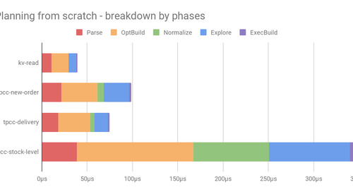 Query Plan Caching in CockroachDB