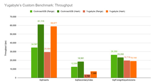 Yugabyte vs CockroachDB: Unpacking Competitive Benchmark Claims