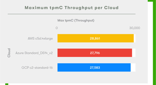 GCP Comes Out Swinging Against AWS and Azure in 2020 Cloud Report