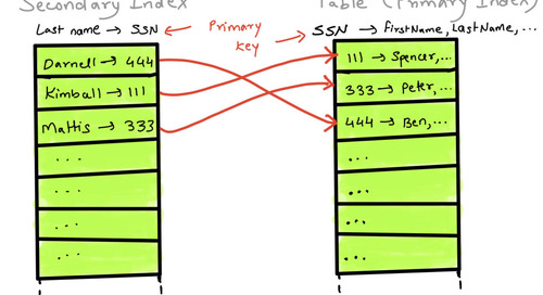 Hash Sharded Indexes Unlock Linear Scaling for Sequential Workloads
