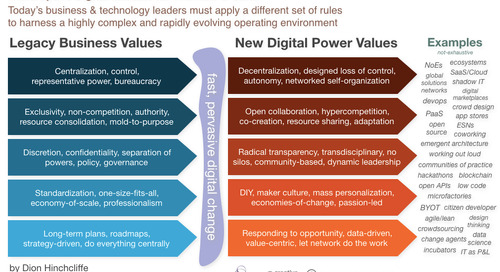 The Digital Power Values for The New C-Suite: The Modern Mindset of the CEO, CIO, CMO, CDO, CCO