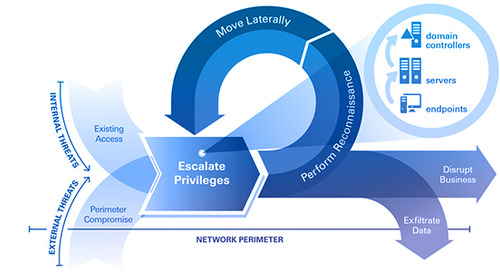 Video: The Cyber Attack Lifecycle