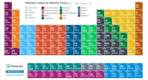 """CyberArk Conjur Added as a Key Security Element of the """"Periodic Table of DevOps Tools"""""""