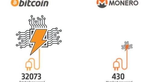 Cryptocurrency Evolution: The Rise of Monero and Its Impact on Cyber Security