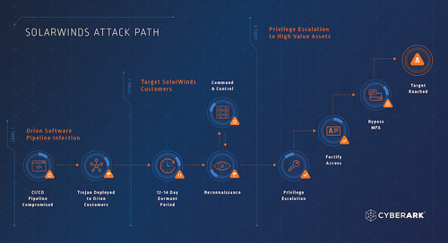The Anatomy of the SolarWinds Attack Chain
