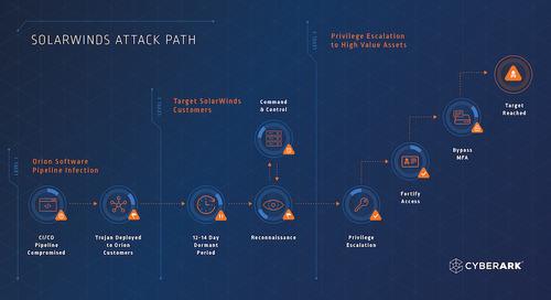 SolarWinds 攻擊鏈解析