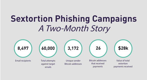 Sextortion – When Persistent Phishing Pays Off