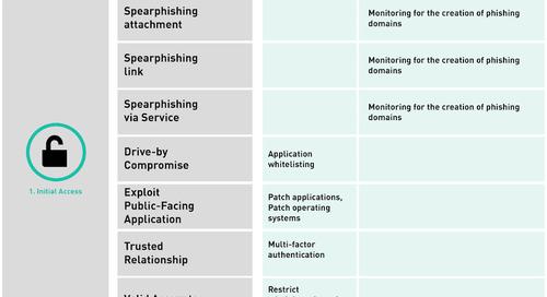 Iranian APT Groups' Tradecraft Styles: Using Mitre ATT&CK™ and the ASD Essential 8