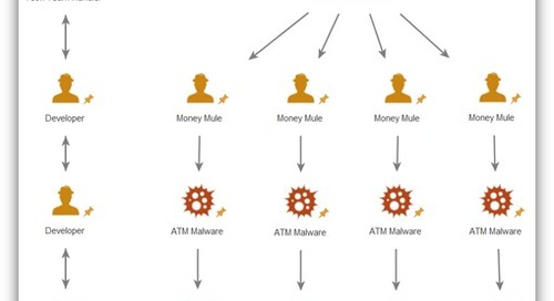 Making Cents of ATM Malware Campaigns – Comparing and Contrasting Operational Methodologies