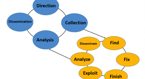 Blog | F3EAD: Find, Fix, Finish, Exploit, Analyze and Disseminate – The Alternative Intelligence Cycle
