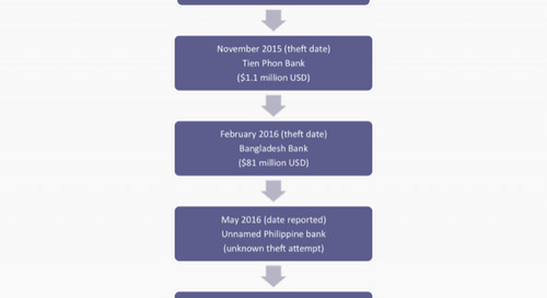 Bozkurt to Buhtrap: Cyber threats affecting financial institutions in 1H 2016