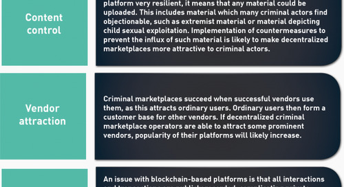 The Future of Marketplaces: Forecasting the Decentralized Model