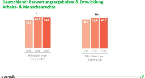 Moderne Sklaverei und Menschenrechte – Wo stehen deutsche Unternehmen?