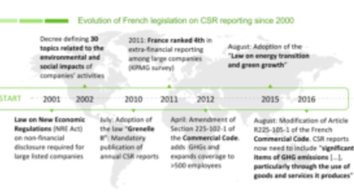 New French law to require for companies to report on GHG emissions in their supply chains