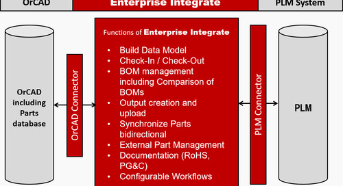 Harmonize your ECAD and PLM Systems with an Integrated Solution