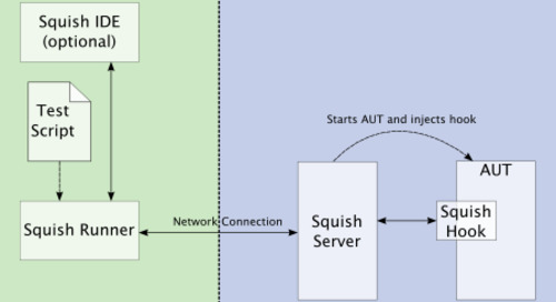 Creating Powerful Remote Test Fixtures Using RPyC & the Squish GUI Tester