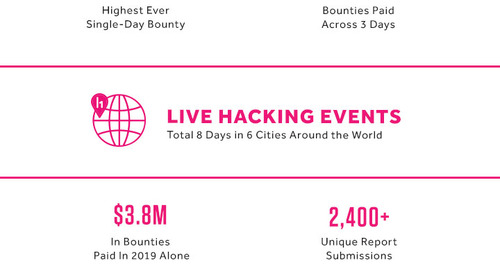Live Hacking Events | 2019 Recap and the Road Ahead