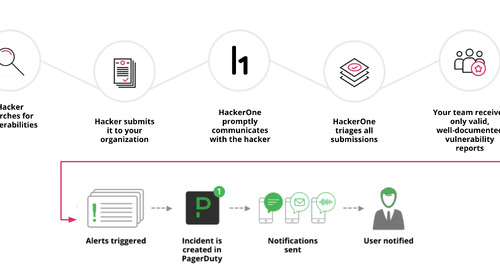 How to Use HackerOne and PagerDuty to Identify When Vulnerabilities Need Action