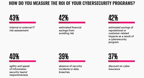 Quantifying Risk: How do you measure success in security?
