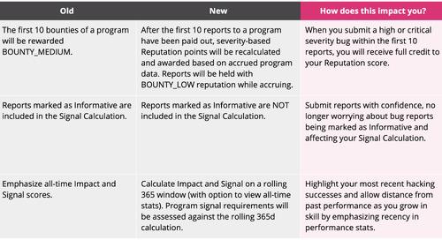 Reputation, Signal & Impact Calculation Enhancements