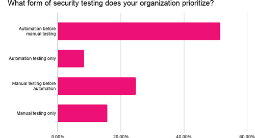 A Security Engineer and Hacker Share Their Experiences with Security Assessments