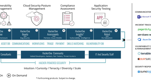 How HackerOne Helps the Vulnerability Management Process
