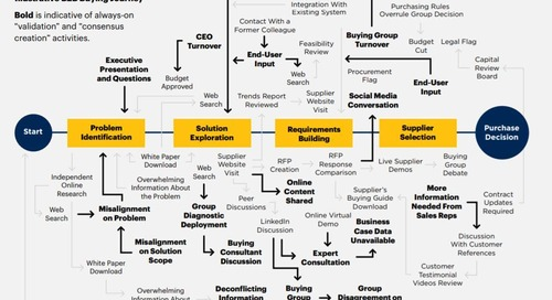 The non-linear world of B2B buying