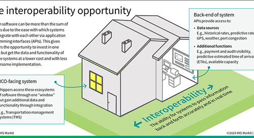 Infographic: The logistics interoperability opportunity