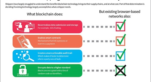 Infographic: Blockchain for shipping: A decentralized necessity?