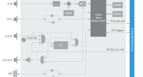 Using Wideband IF Digitizers to Solve Challenges in Streaming and Recording RF Signals