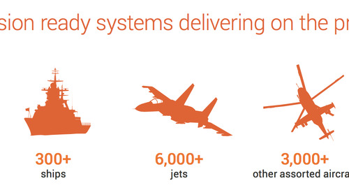 Mission ready systems delivering on the promise of COTS