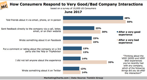 Consumers Now Say They're More Likely to Share Good Than Bad Experiences - Marketing Charts