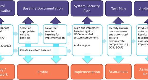 Automating Compliance for Highly Regulated Industries with Docker Enterprise Edition and OSCAL