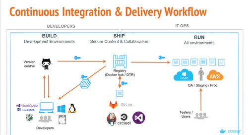 Integrating CI/CD with Docker Enterprise Edition – Demo Webinar Recap