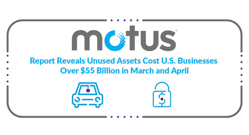 Motus Report Reveals Unused Assets Cost U.S. Businesses Over $55 Billion in March and April