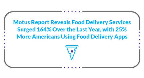 Motus Report Reveals Food Delivery Services Surged 164% Over the Last Year, with 25% More Americans Using Food Delivery Apps