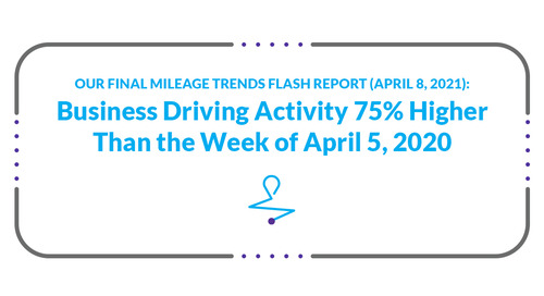 Our Final Mileage Trends Flash Report (April 8, 2021): Business Driving Activity 75% Higher Than the Week of April 5, 2020