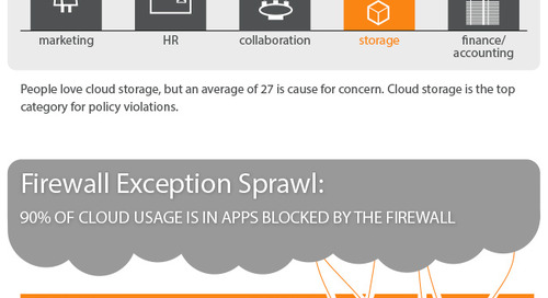 Netskope Cloud Report - April 2014 [Infographic]