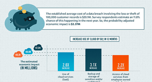 Cloud Multiplier Effect on the Cost of a Data Breach [Infographic]