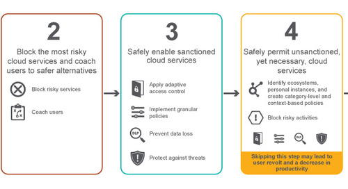 Triaging Cloud Security in Four Steps