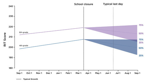 Researchers estimate students coming back after COVID-19 closures may have greater variances in academic skills